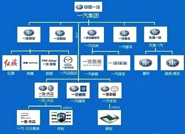中国汽车品牌大全:13张图带你认清中国汽车品牌的从属关系