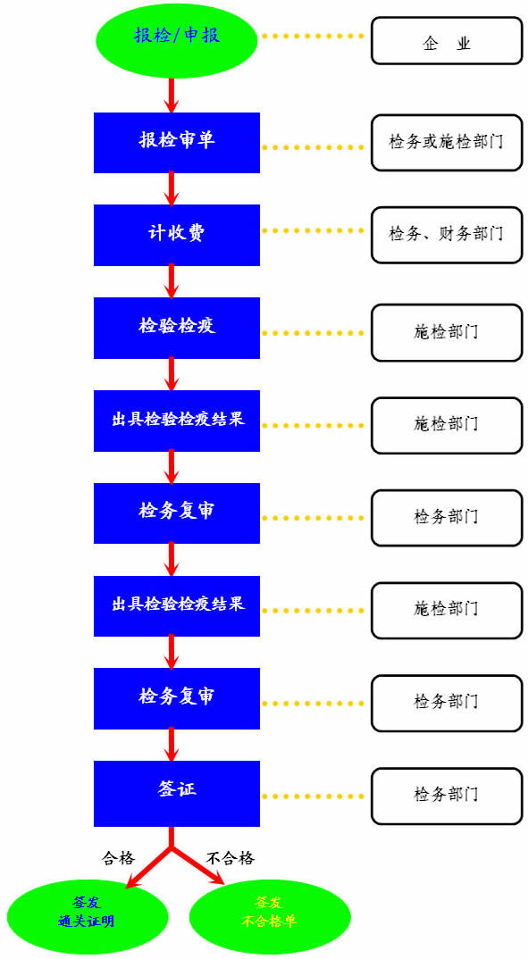 出境货物检验检疫流程图