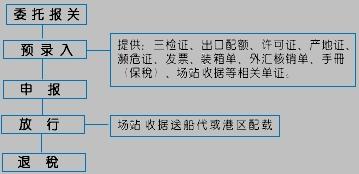 出口报关流程图