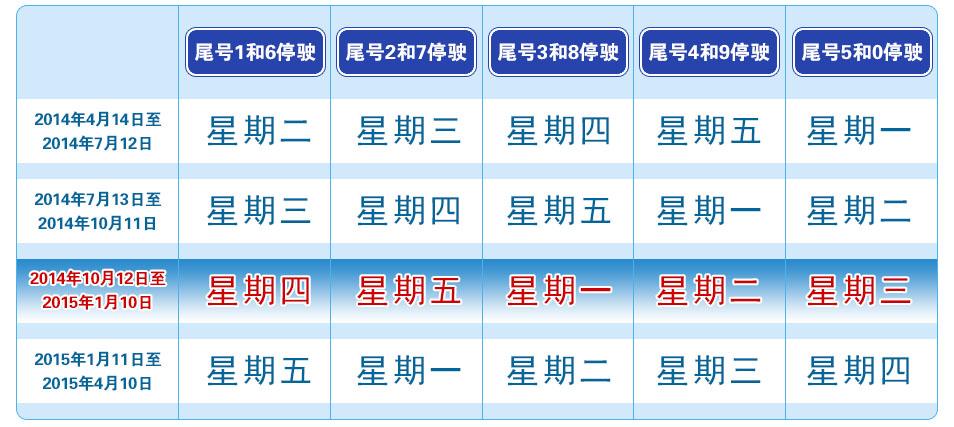 北京车辆车牌尾号限行查询 北京限行时间区域范围 北京外地车限行规
