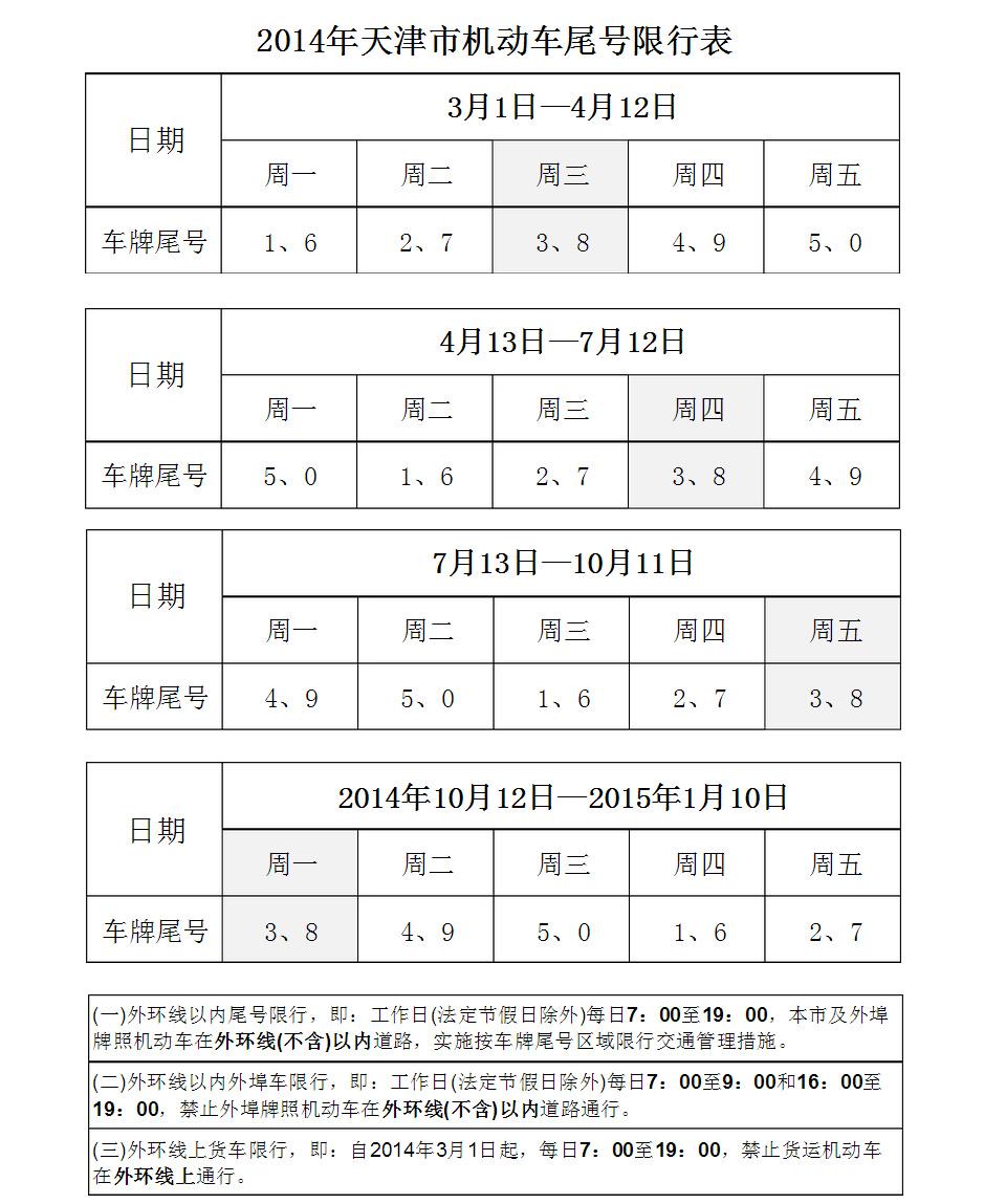 天津限行限牌规定 天津车辆车牌尾号限行查询 天津外地车限行规定 天