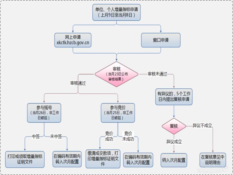 杭州车辆摇号竞价流程图