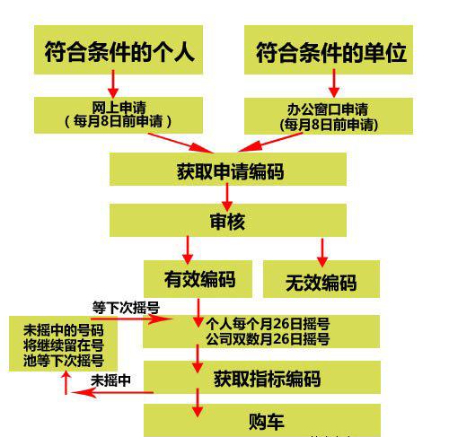 北京车牌摇号申请流程图