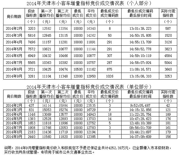 2014年天津小客车增量指标竞价成交情况