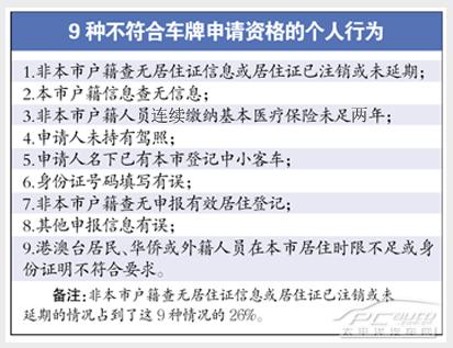 广州车牌摇号申请未通过资格审核怎么办