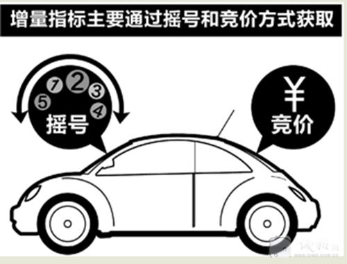 杭州车牌竞价如果不成功,保证金可延用到下期