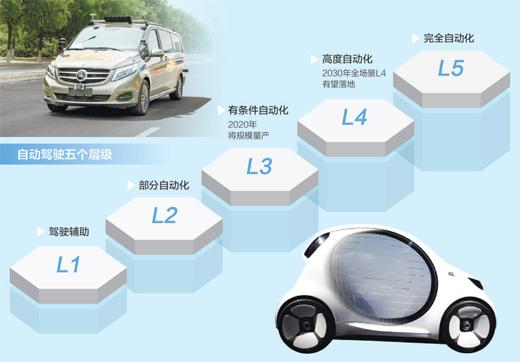 人民日报:汽车产业迎来新机遇 自动驾驶前景可期