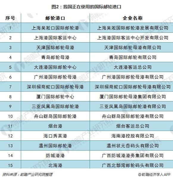 2017年,我国邮轮港口共接待邮轮1181艘次,共接待邮轮游客量495.42万人次。其中,上海吴淞口国际邮轮港2017年全年接待邮轮量达466艘次,占全国港口邮轮接待量的39.46%;接待邮轮游客总量291.5万人次,占全国游轮港口游客接待量的比重高达58.84%,上海成为我国邮轮港口市场当之无愧的领头羊。其次是天津国际邮轮母港,2017年接待邮轮总量为175艘次,占全国比重为14.